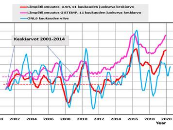 Auringon säteilyn kasvulla ilmakehässä 2001–2019 oli sama vaikutus kuin hiilidioksidin kasvulla 1750