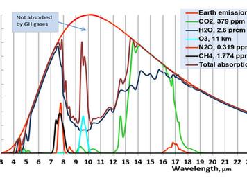 Ilmastoeliitin tutkijat eivät käytä enää kasvihuonetermiä ilmaston muutoksen selittäjänä