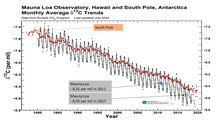 The great hoax of the composition of the atmospheric carbon dioxide