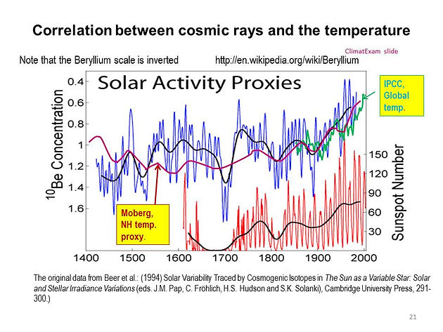 Image result for sun warming cooling 2000 years