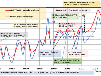 A significant drop in global temperature –  IPPC science in trouble