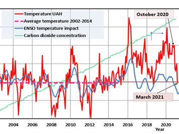Global temperature dropped to the pause level of the early 2000s