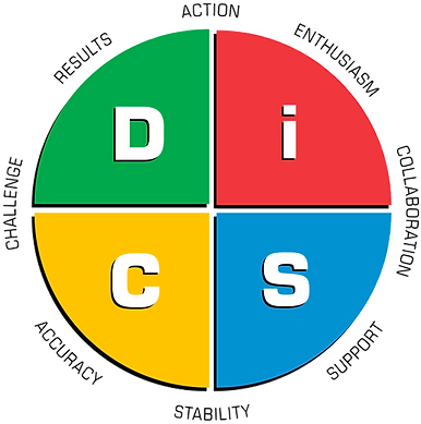 disc-profile circle