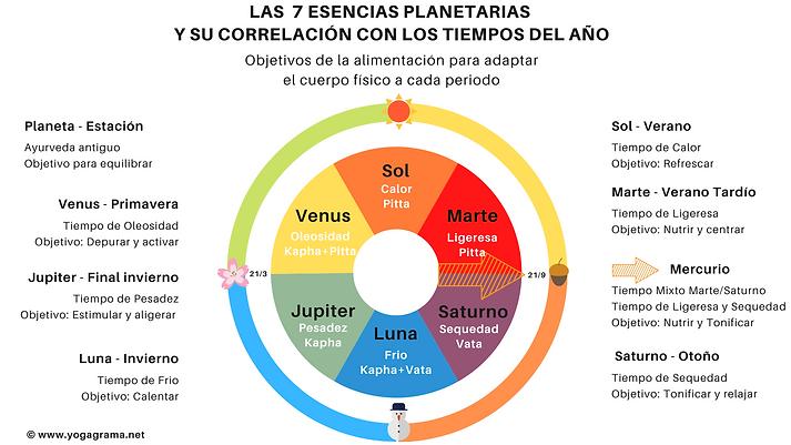 7 esencias planetarias y las estaciones.