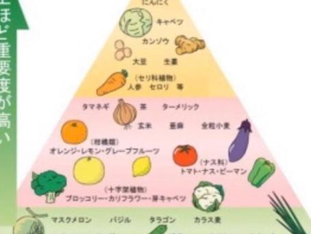 神戸三宮フェイシャル&ヘッドスパサロン、ラドゥーブログ『栄養、野菜』