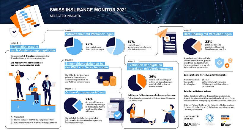 SwissInsuranceMonitor_Infografik_300dpi.