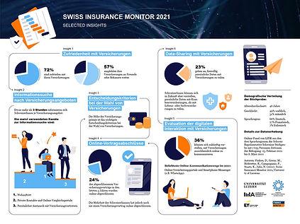 Infografik_SwissInsuranceMonitor_4_3_vfi