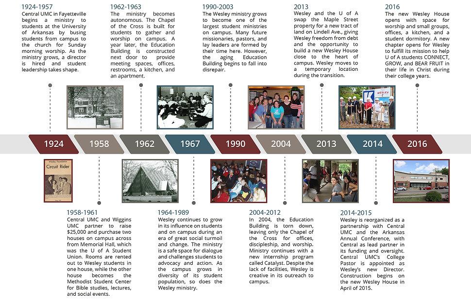 U of A Wesley History