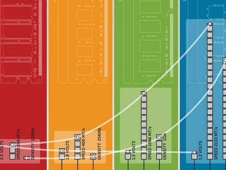 Η νέας γενιάς RAM τύπου DDR5 θα έχει την διπλάσια ταχύτητα από την DDR4 το 2018