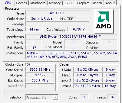 Ο AMD Ryzen 7 1800X έσπασε το παγκόσμιο ρεκόρ στο Cinebench R15 στα 5,36GHz
