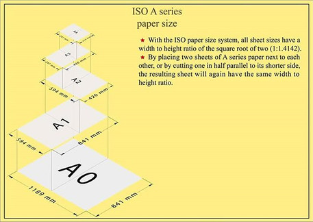ISO 'A' Series paper size representation