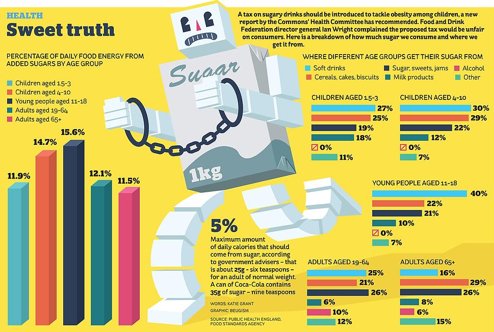 beugism-sugar-infographic.png