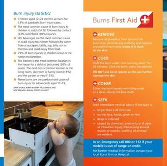 Burns Awareness Month 1-30th June
