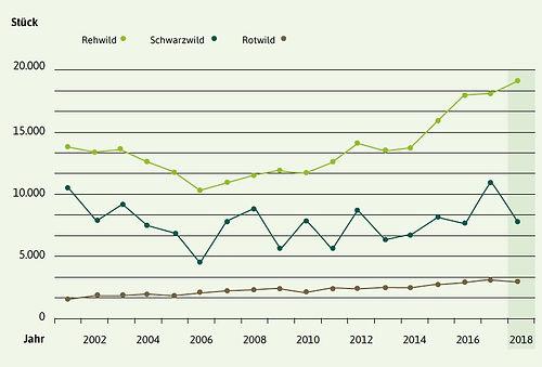 HessenForst Jahresstrecke 2000 - 2018 Sc