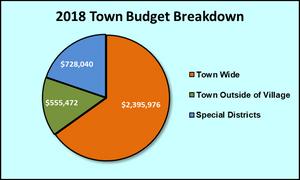 Town Budget Breakdown