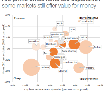 Athens is cheap, Warsaw is value for money-Savills