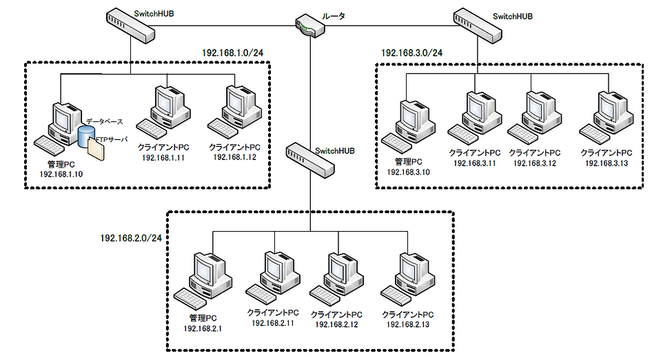 NWC4複数サブネットワーク-大規模.png