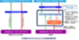 環境復元ソフト「HD革命/WinProtector」保護中の動作を表した図