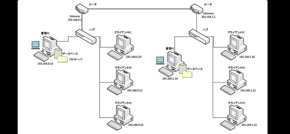 NWC4複数サブネットワーク2.png