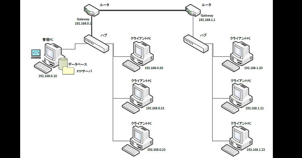 NWC4複数サブネットワーク1.png