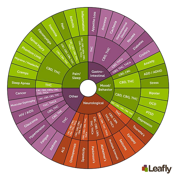 Leafly Wheel.png
