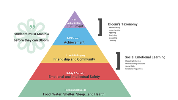 Maslow before bloom (1).png