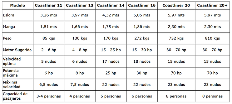 TABLA COASTLINER.png