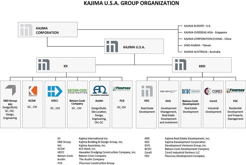 KUSA-Organization-Chart-Landscape-2019-v