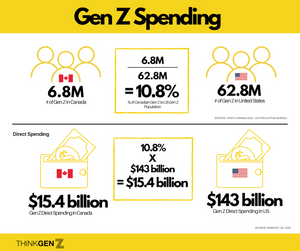 Infographic illustrating the Canadian Gen Z spending calculation based on US data