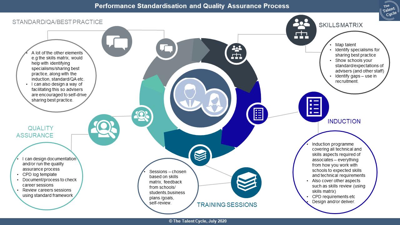 Performance Standardisation Process imag