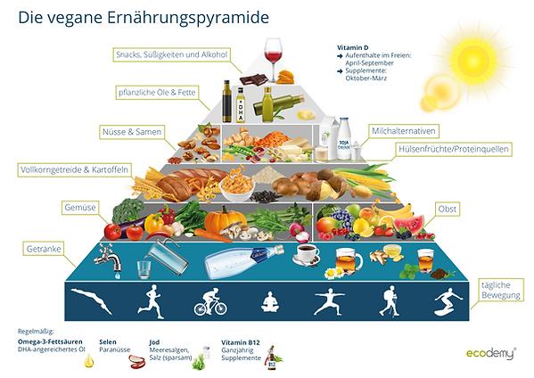 Ernährungspyramide_Vegane_Mama.png