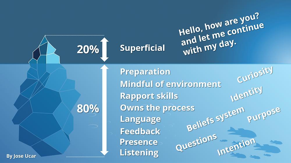 An Iceberg, Communication and the 80/20 Principle