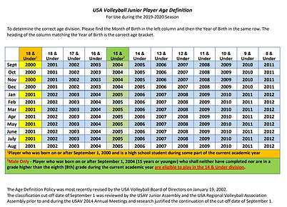 USA VB Age Definition 2019_20 Picture.pn