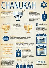 Chanukah - 8 Fun Facts (1).jpg