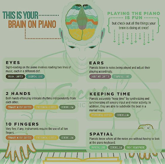 Managing the control when playing piano.
