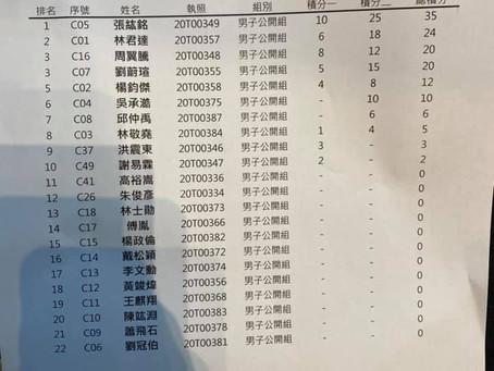 【「挑戰者盃」亞洲電競賽車錦標賽-台灣站複賽名次正式出爐】