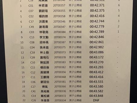 【「挑戰者盃」亞洲電競賽車錦標賽-台灣站複賽複賽第一階段成績出爐】