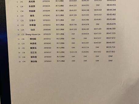 【「挑戰者盃」亞洲電競賽車錦標賽-台灣站複賽敗部復活賽成績出爐 】