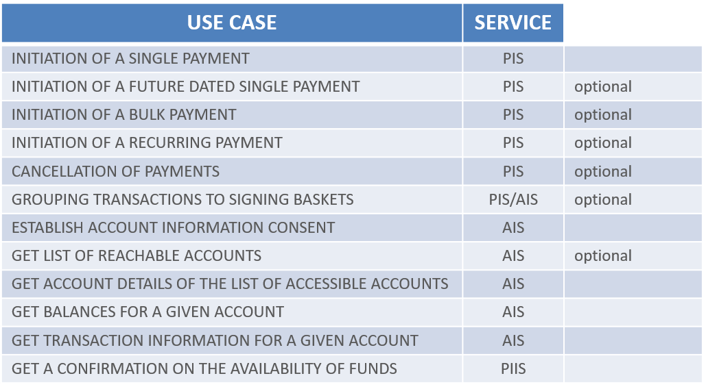 PSD2 Access to Bank Accounts   the-berlin-group