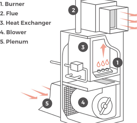 How Exactly Does a Furnace Work?
