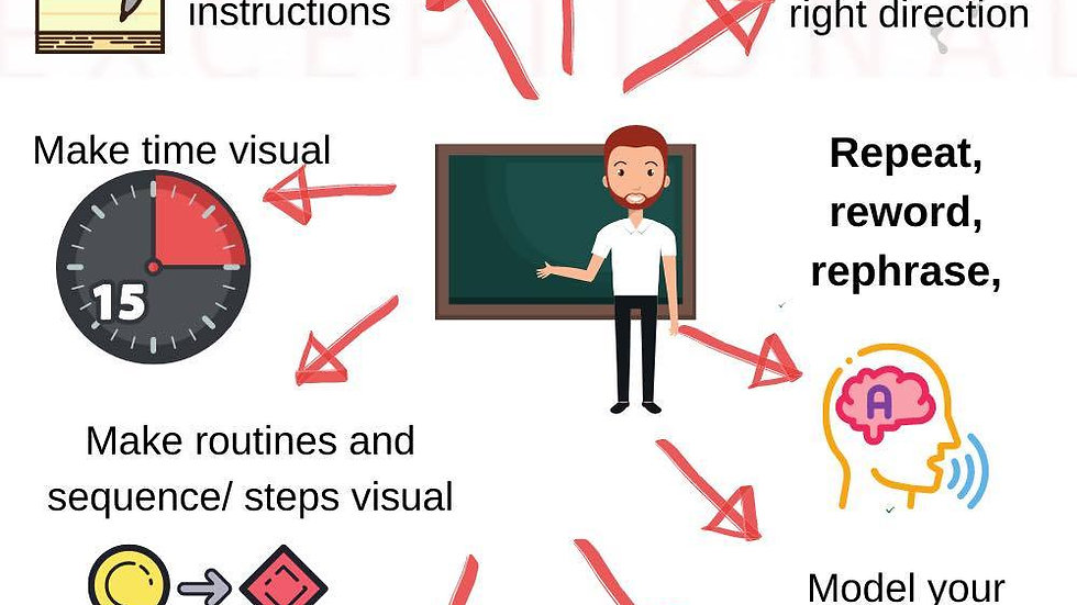 Infographics on Executive Function Strategies for the Classroom.