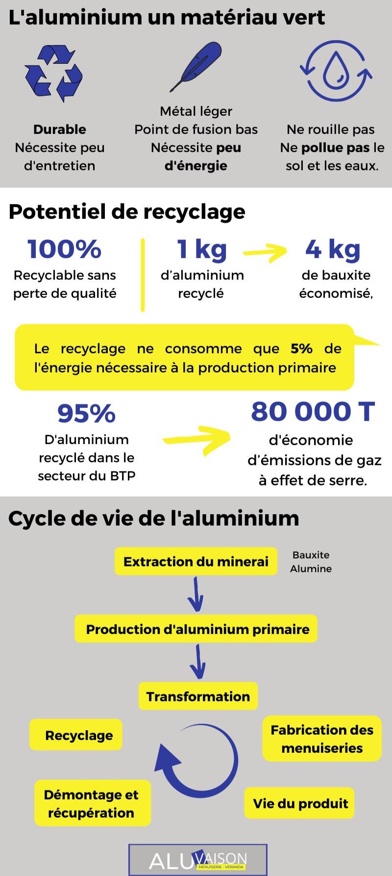 infographie recyclage aluminium
