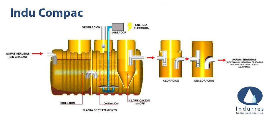 planta de tratamiento de aguas grises Indu_compac.jpg