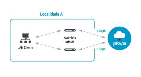 4. Conexão Tipo 3 a 1 Gbps