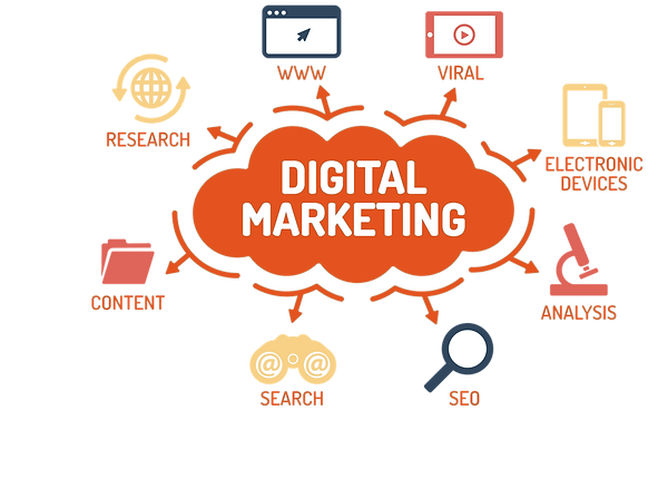 types-of-Digital-Marketing-company-agenc
