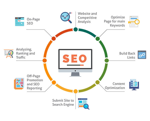 seo-digital-marketing-company-agency-sur