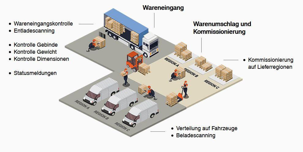 Infografik des Warenumschlags mit Packstückscanning und Kommissionierung auf verschiedene Lieferregionen