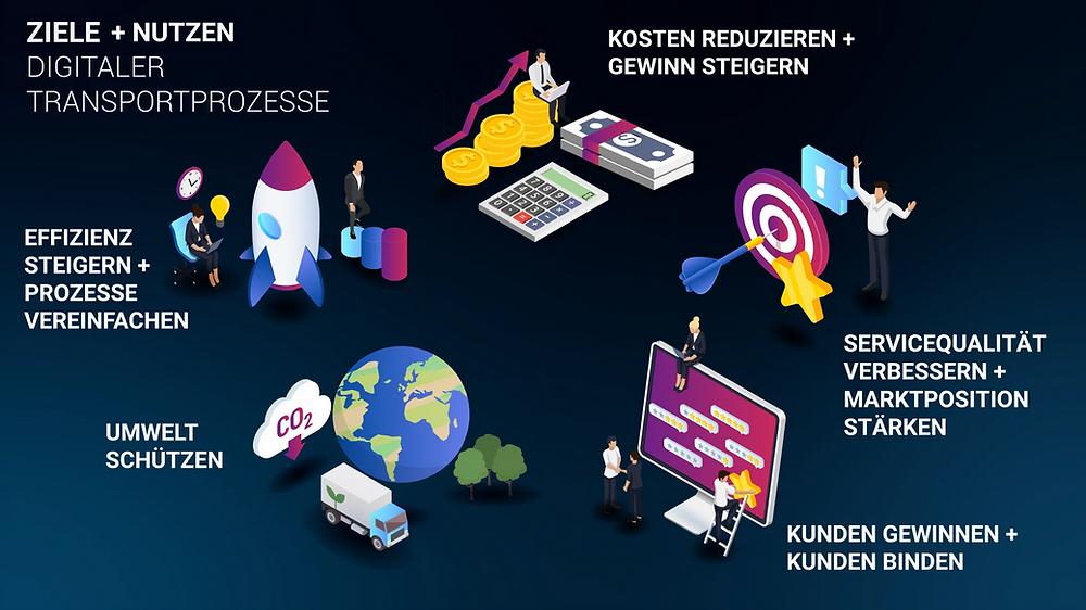 Beschreibung der Vorteile der Digitalisierung und digitaler Transportporzesse in einer Infografik.