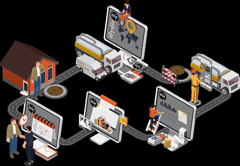 Digitaler Ablauf eines Auftrages von Kanalservice oder Umweltlogistikunternehmens.