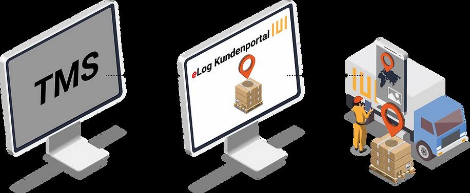 Das Kundenportal kann an verschiedene Transportsysteme und Telematik-Lösungen angebunden werden.